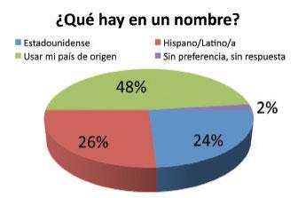 En el 2006, el Pew Hispanic Center sondeó a 2000 estadounidenses con raíces en la comunidad hispanohablante y les preguntó cómo prefieren identificarse en primera instancia. Arriba se muestran los resultados de la encuesta. (Graphic by Max Hrenda)