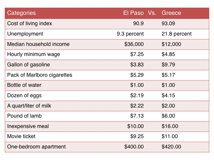 A comparison of the cost of living between El Paso and Greece. (Anoushka Valodya/Borderzine.com)