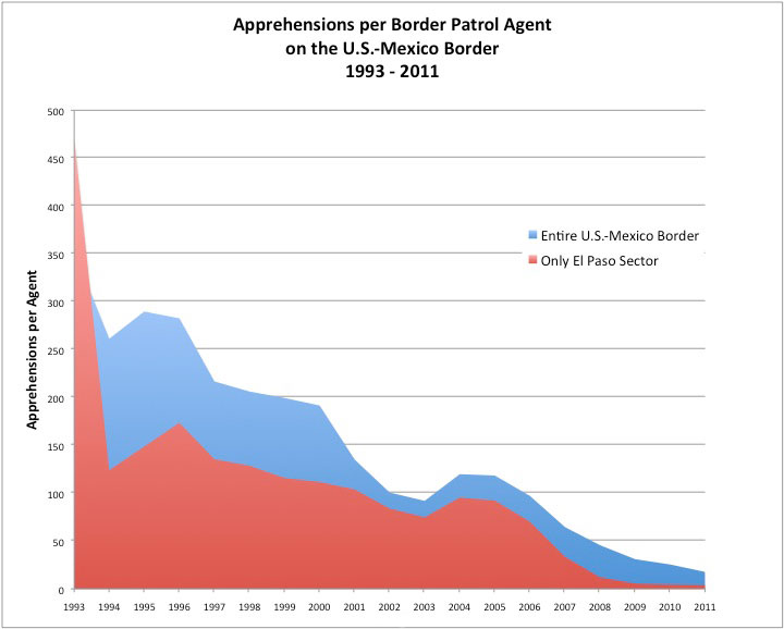Graphic with data about apprehensions per agent per year at the U.S.-Mexico border