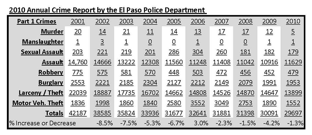 EPPD-2010-Report-Table