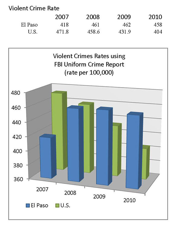 crime rates Alaska, new mexico, and nevada have the highest violent crime rates in the entire united states.