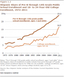 Hispanic students now the largest minority group on four-year college ..