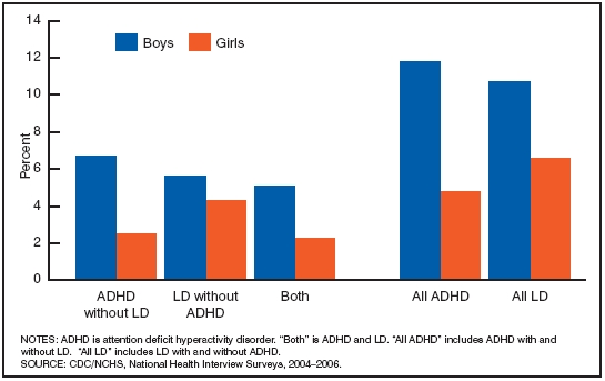 Charts and graphs on adhd