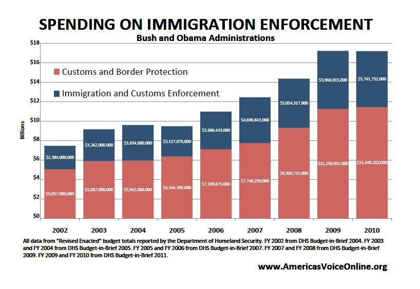 (www.AmericasVoiceOnline.org)