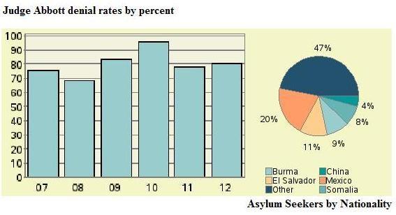 El Paso Judge William L. Abbot's denial rate per year. Source: TRAC