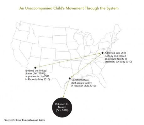 unaccompanied-childrens-movement-through-the-system