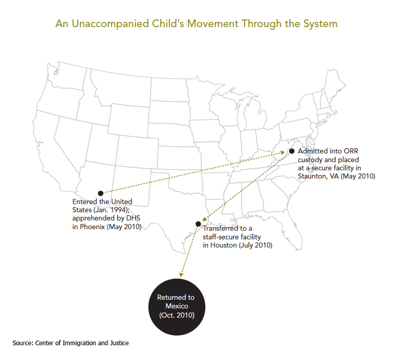 Caring for thousands of children crossing illegally into the US