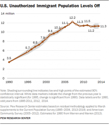 Chart showing undocumented immigration trend