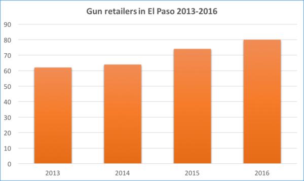 Gun Seller Chart .png