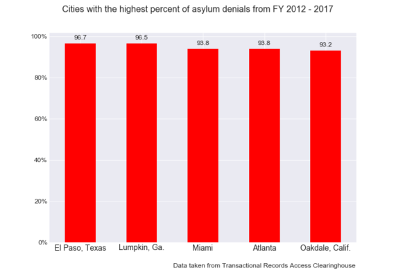 asylum_graph_highest.png