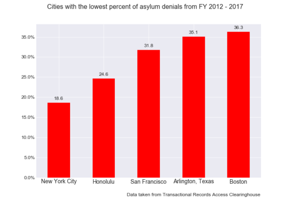 asylum_graph_lowest.png